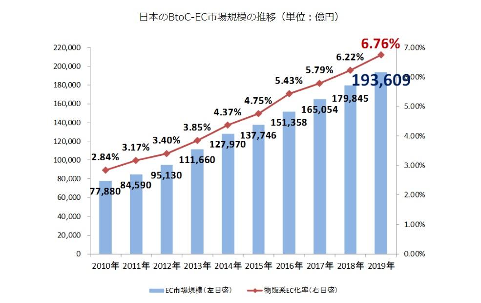 日本のEC市場規模の推移