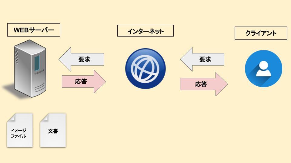 WEBサーバーとクライアントの関係性